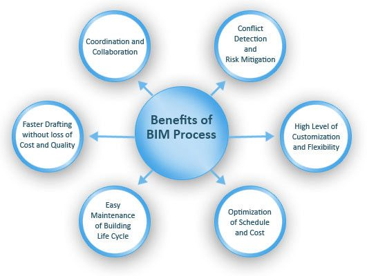 benefits-of-bim